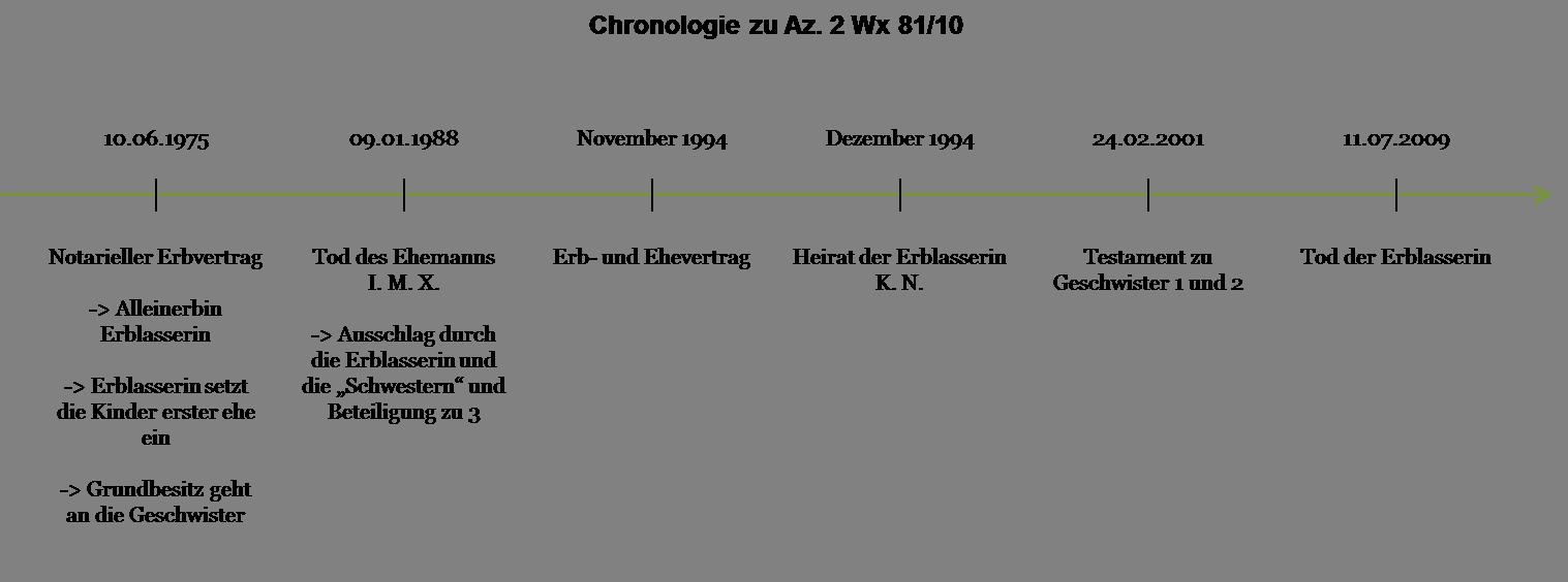 Az. 2 Wx 81_10 - Chronologie