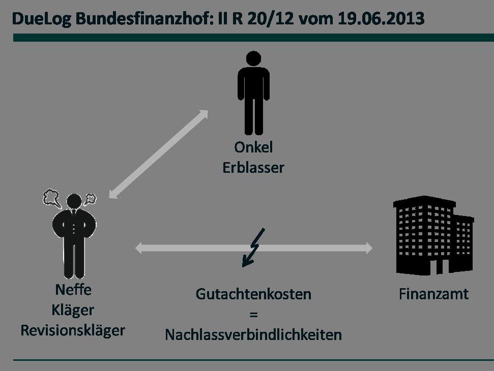 DueLog Bundesfinanzhof - II R 20_12 vom 19.06.2013 - final