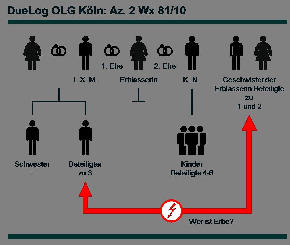 Az. 2 Wx 81_10 - DueLog