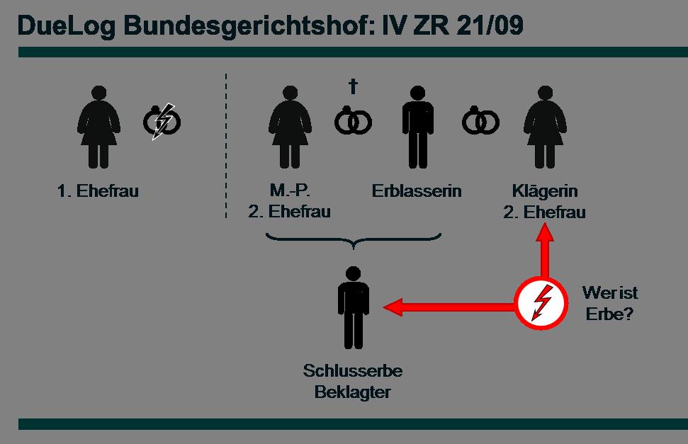 Az. IV ZR 21/09 - DueLog