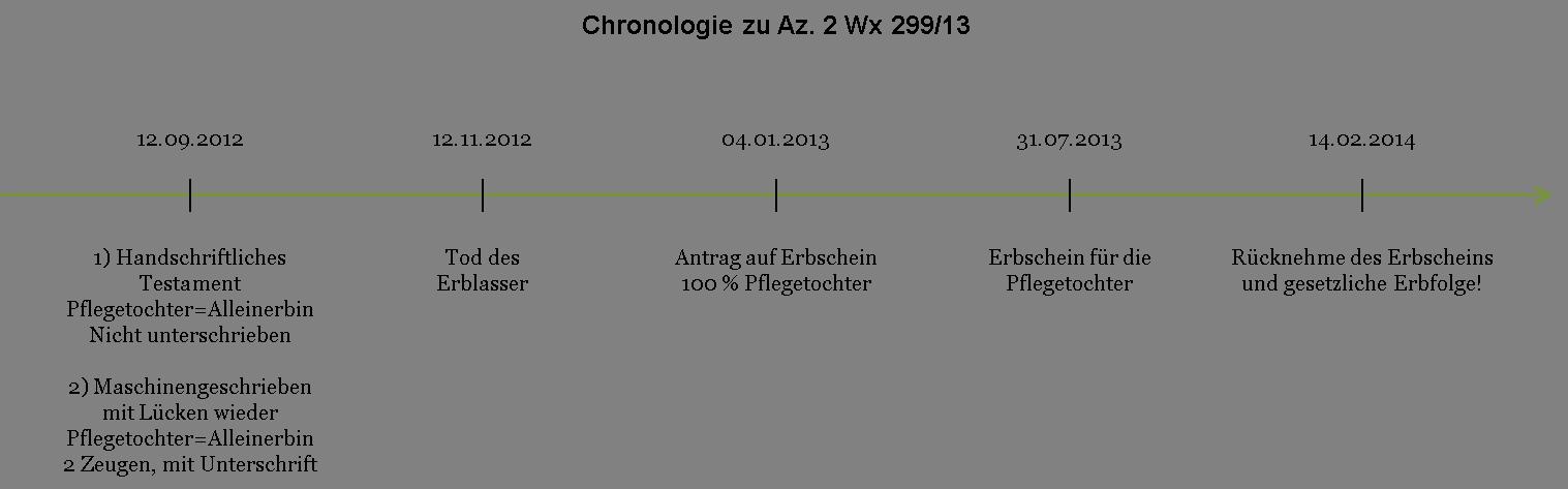 Az. 2 Wx 299_13 - Chronologie