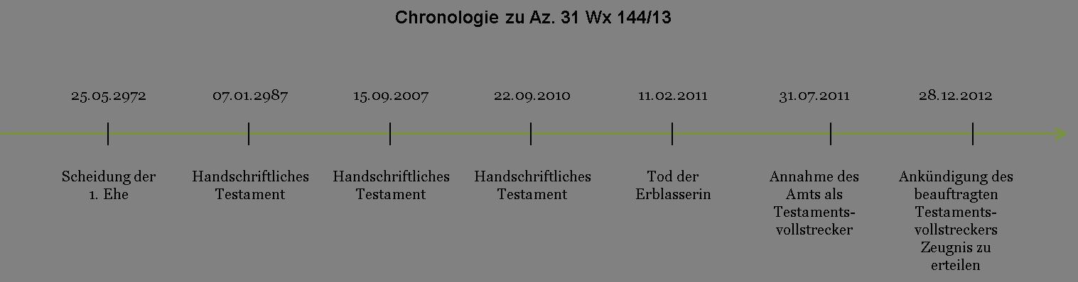 Az. 31 Wx 144_13 - Chronologie
