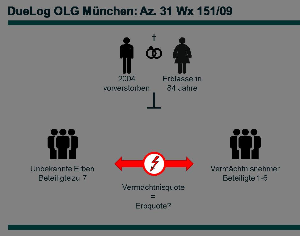 Az. 31 Wx 151_09 - DueLog