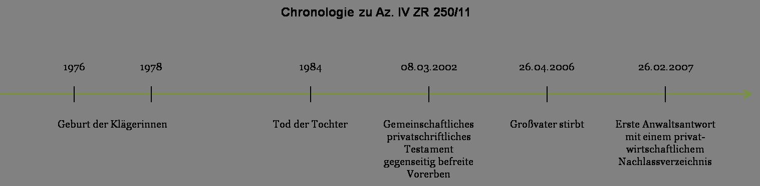 Az. IV ZR 250_11 - Chronologie