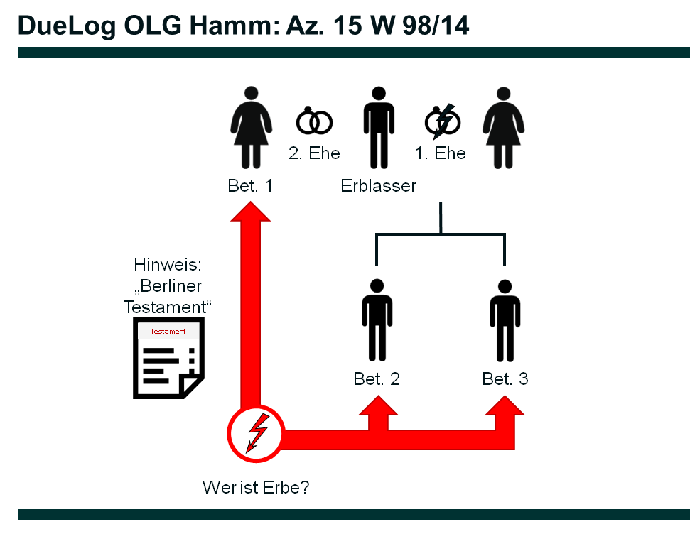 Az. 15 W 98_14 - DueLog