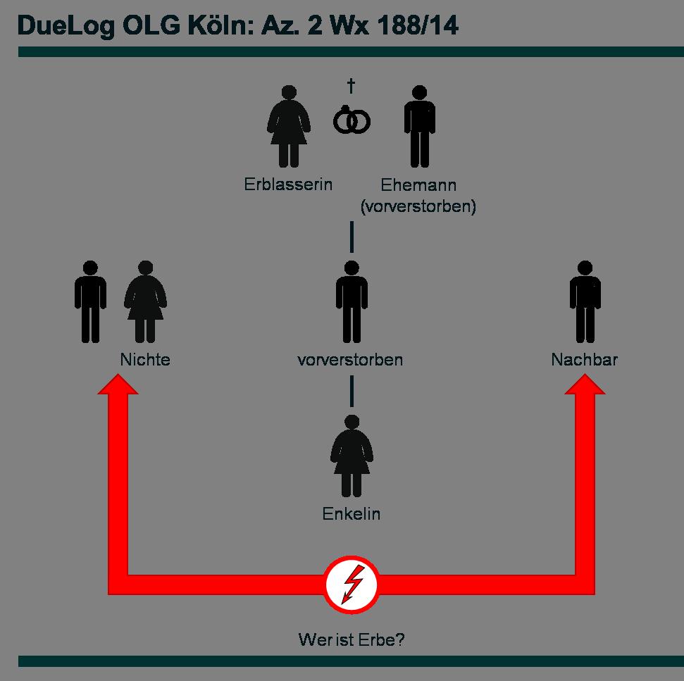 Az. 2 Wx 188_14 - DueLog