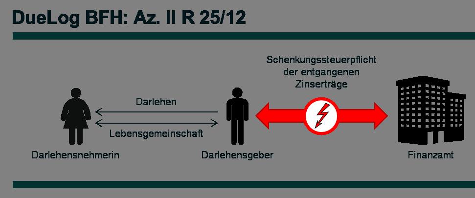 Az. II R 25_12 - DueLog