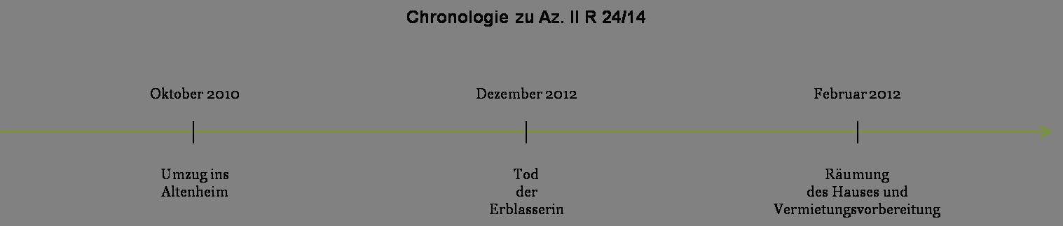 Az. II R 24_14 - Chronologie