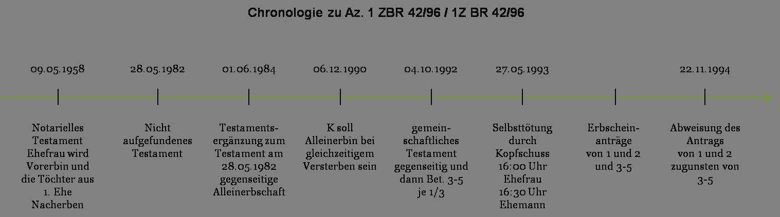 Az. 1 ZBR 42_96 - 1Z BR 42_96 - Chronologie