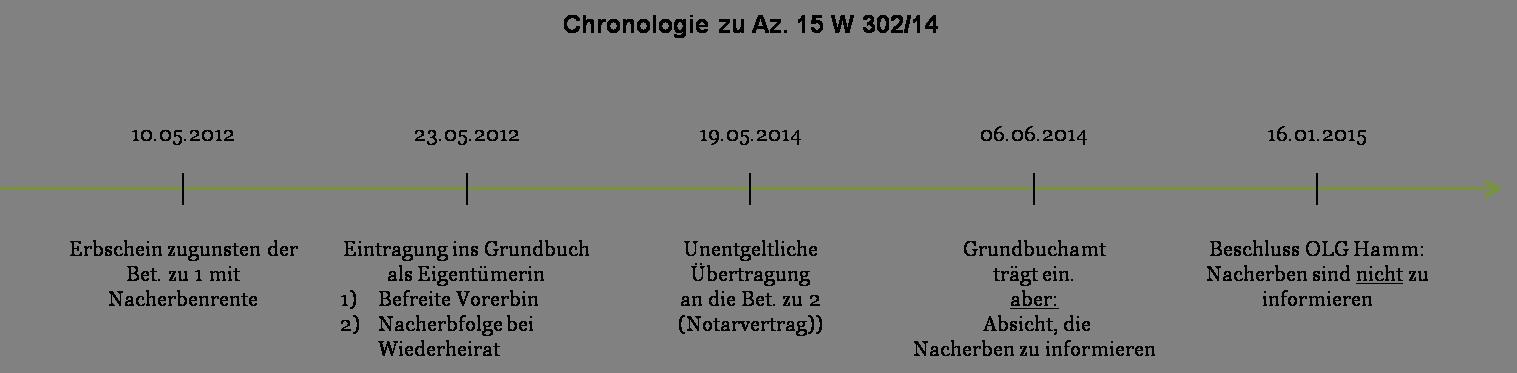 Az. 15 W 302_14 - Chronologie