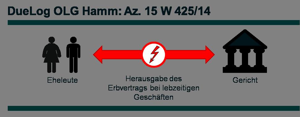 Az. 15 W 425_14 - DueLog