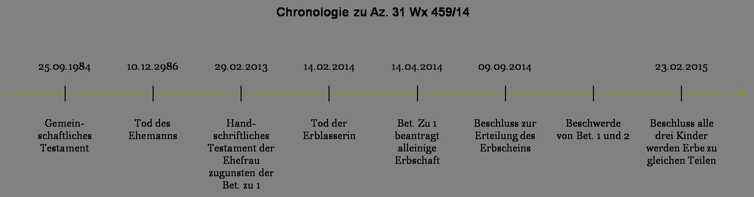 Az. 31 Wx 459_14 - Chronologie