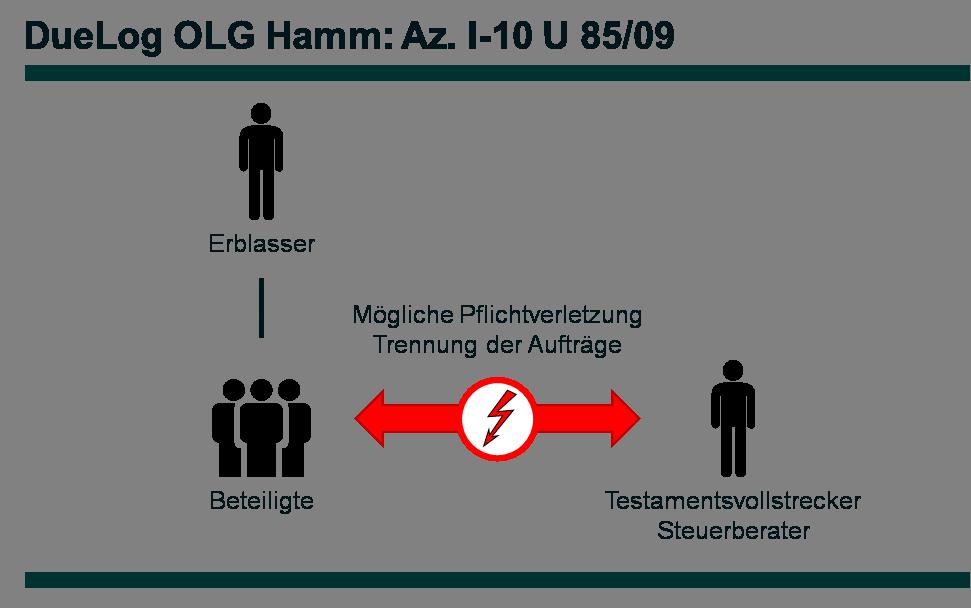 Az. I-10 U 85_09 - DueLog