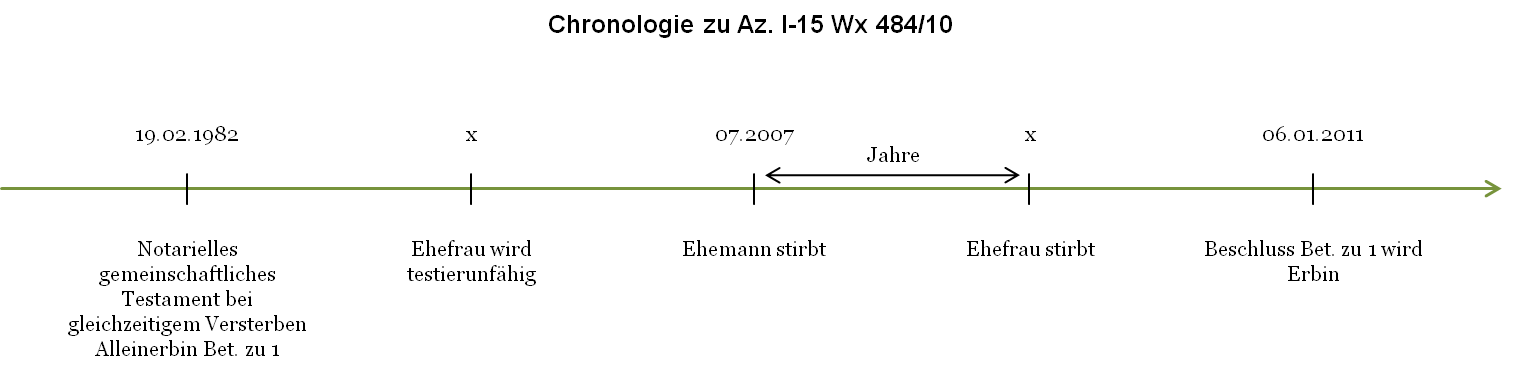 Az. I-15 Wx 484_10 - Chronologie