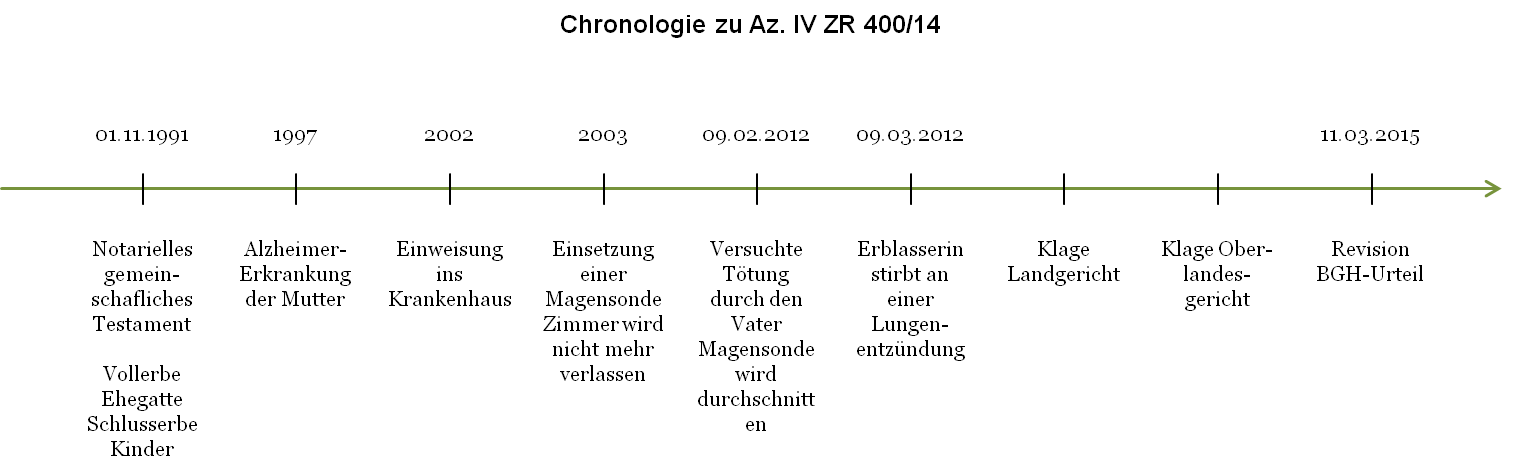 Az. IV ZR 400_14 - Chronologie