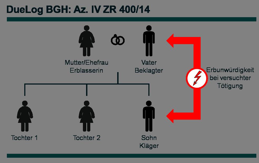 Az. IV ZR 400_14 - DueLog