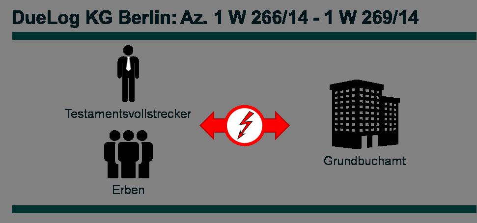 Az. 1 W 266_14-1 W 269_14 - DueLog
