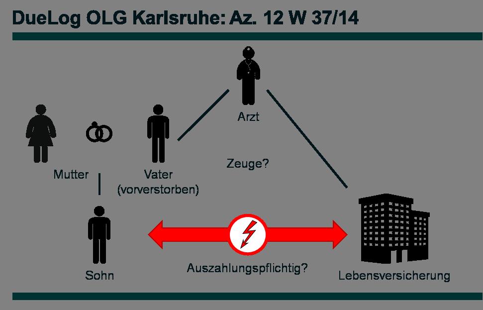 Az. 12 W 37_14 - DueLog