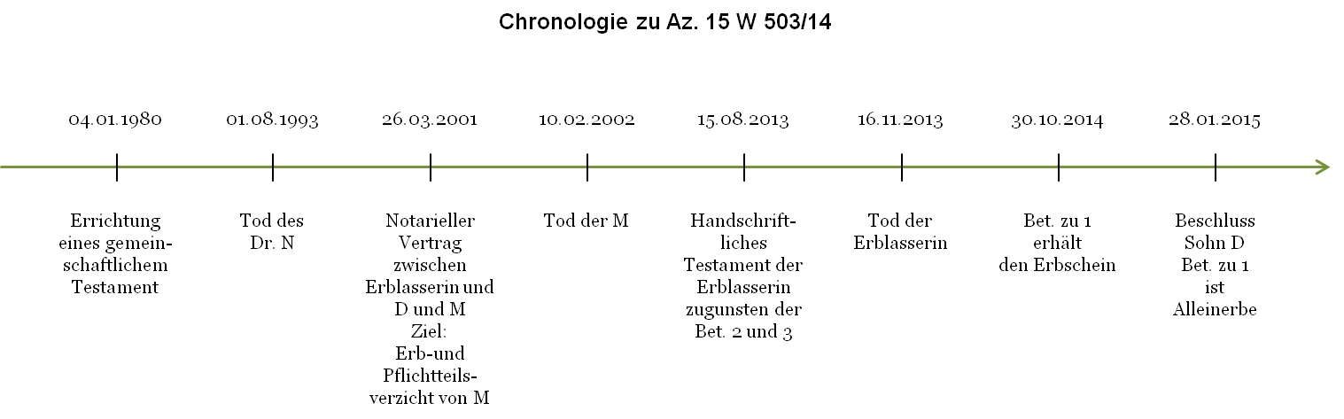 Az. 15 W 503_14 - Chronologie - final