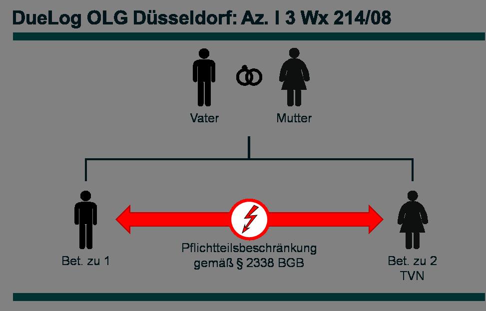 Az. I 3 Wx 214_08 - DueLog