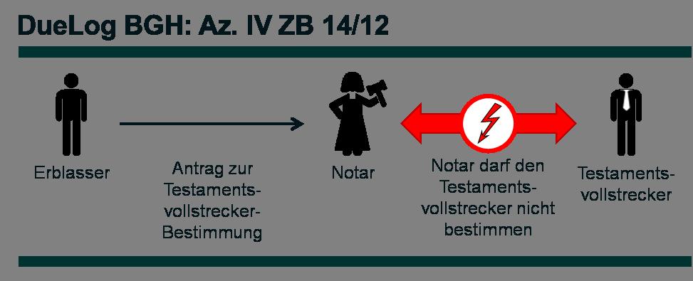 Az. IV ZB 14_12 - DueLog