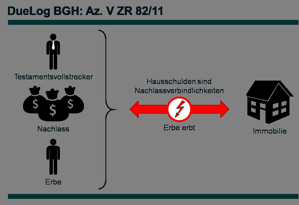 Az. V ZR 82_11 - DueLog
