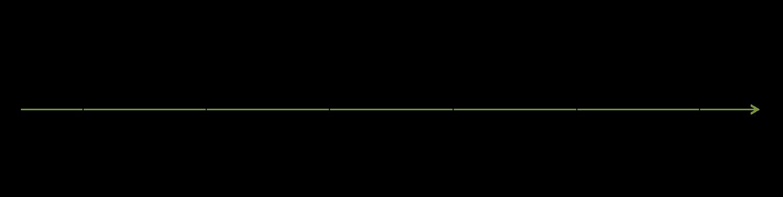 Az. 2 Wx 252_13 - Chronologie
