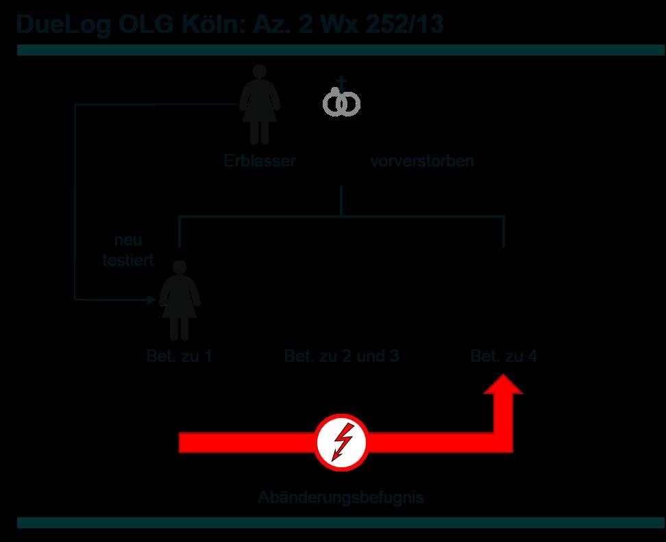 Az. 2 Wx 252_13 - DueLog final