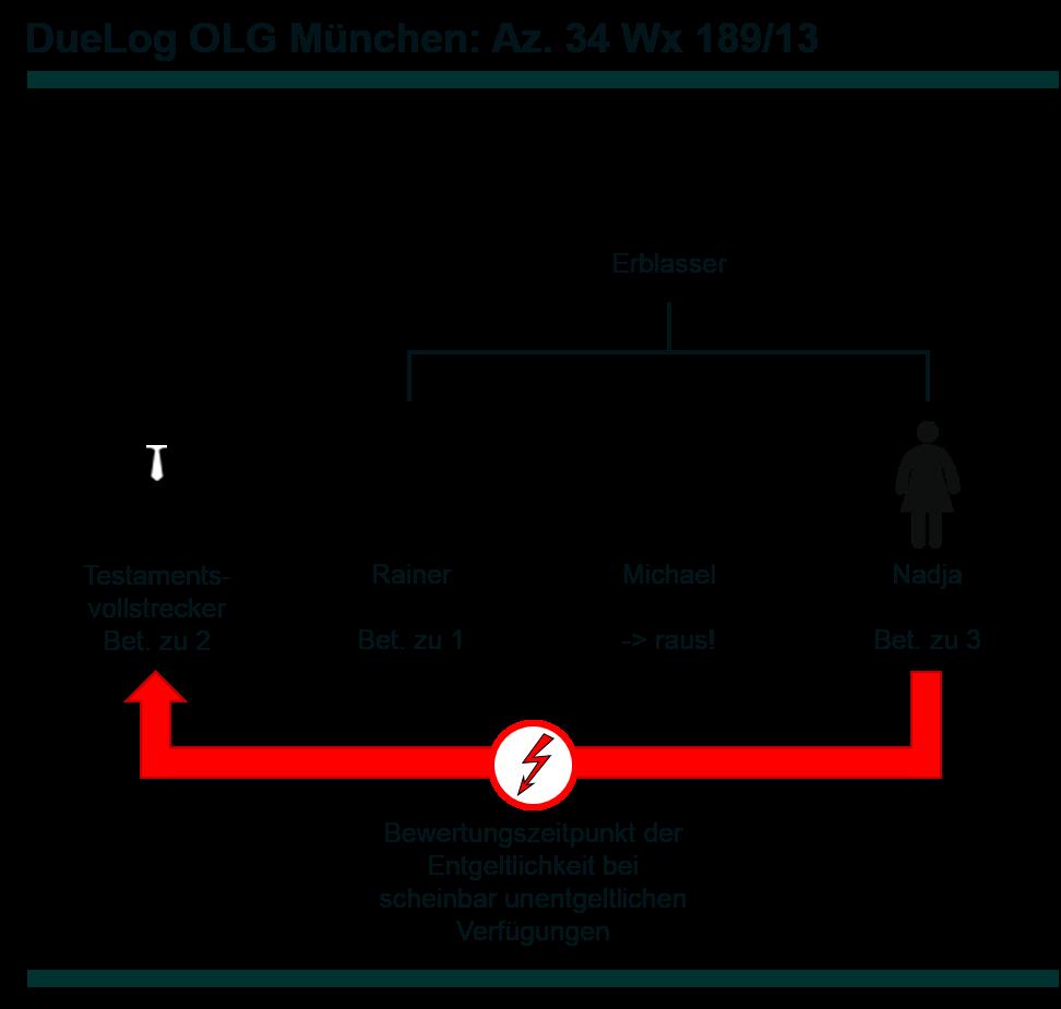 az-34-wx-189_13-chronologie