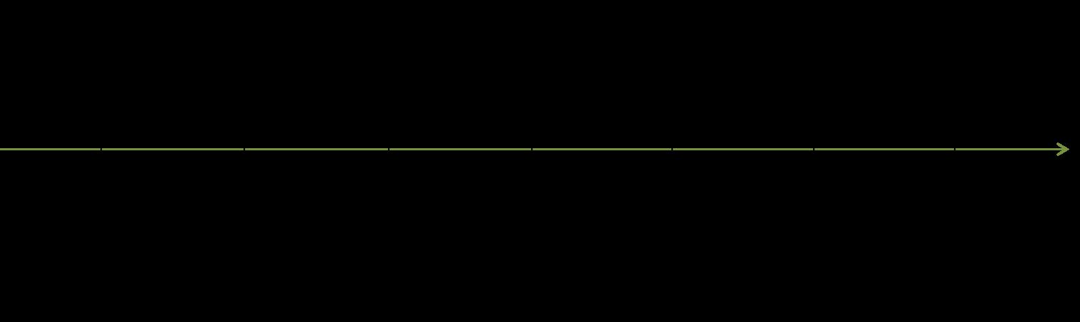 Az. I 3 Wx 41_13 - Chronologie